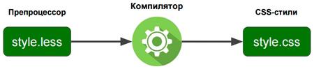 Как работают CSS-препроцессоры