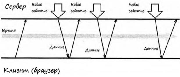 HTTP асинхронные запросы методом AJAX