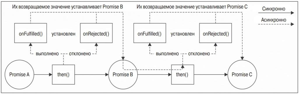 объект Promise